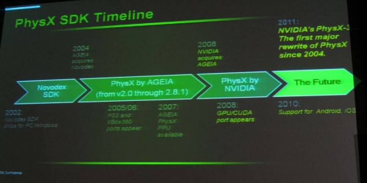 Roadmap filtrado del SDK de físicas Nvidia PhysX 3