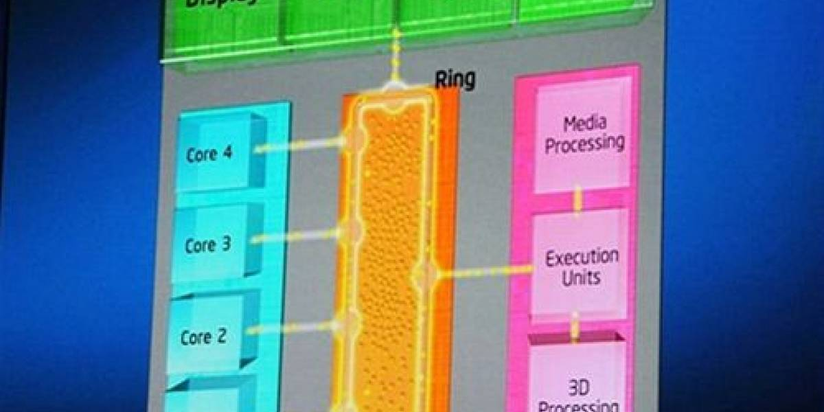 Intel IGP HD 2000 Review