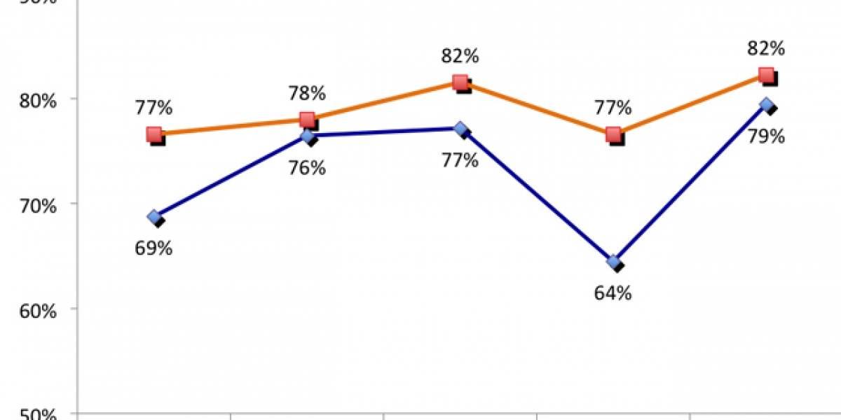 Estudio: Consumidores de Apple están más satisfechos que los de PC