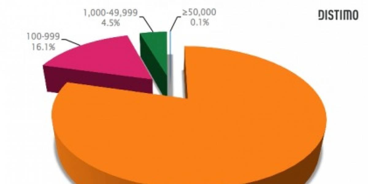 El Android Market no te hace rico