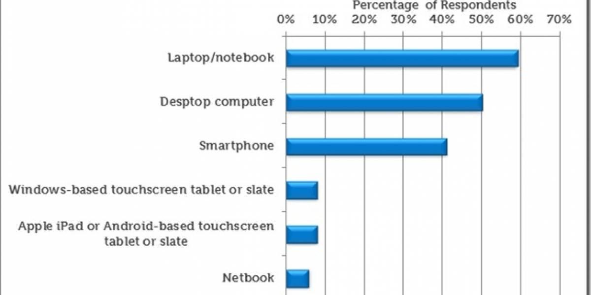 Estudio revela que los tablets no representan peligro para los PCs