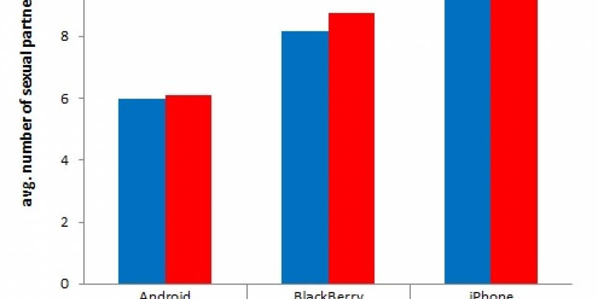 Encuesta: Usuarios de iPhone tienen casi 2 veces más sexo que los usuarios de Android