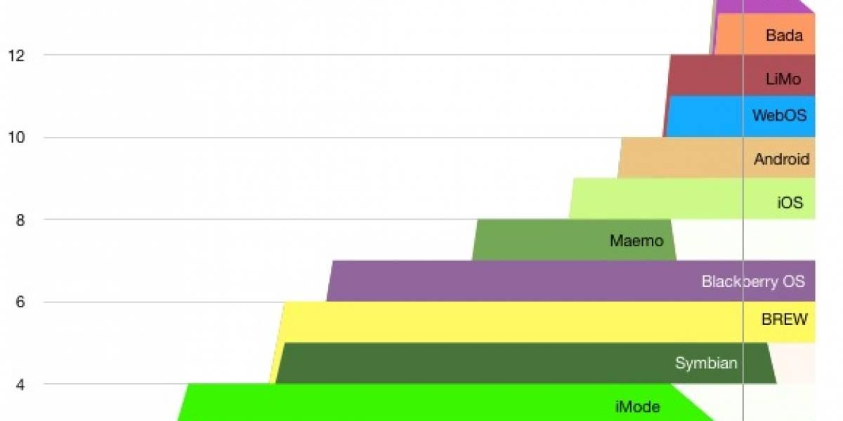 Vida, evolución y muerte de los sistemas operativos móviles