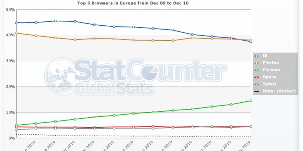 Firefox supera a Internet Explorer en participación por primera vez