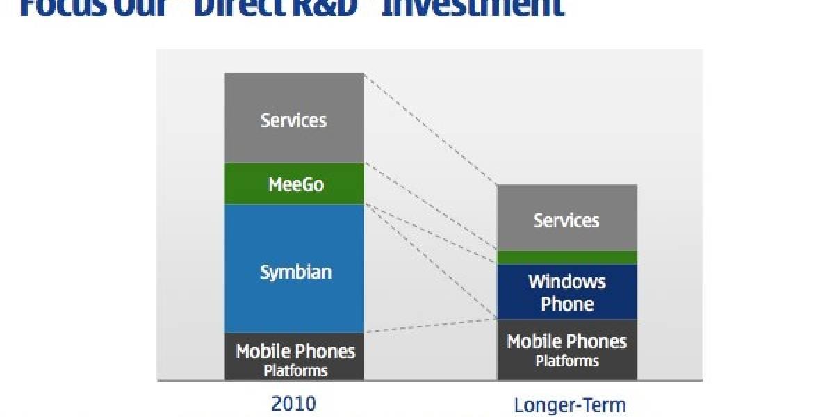 CEO de Nokia promete actualizaciones en Symbian hasta 2016, pese a que ya lo mataron