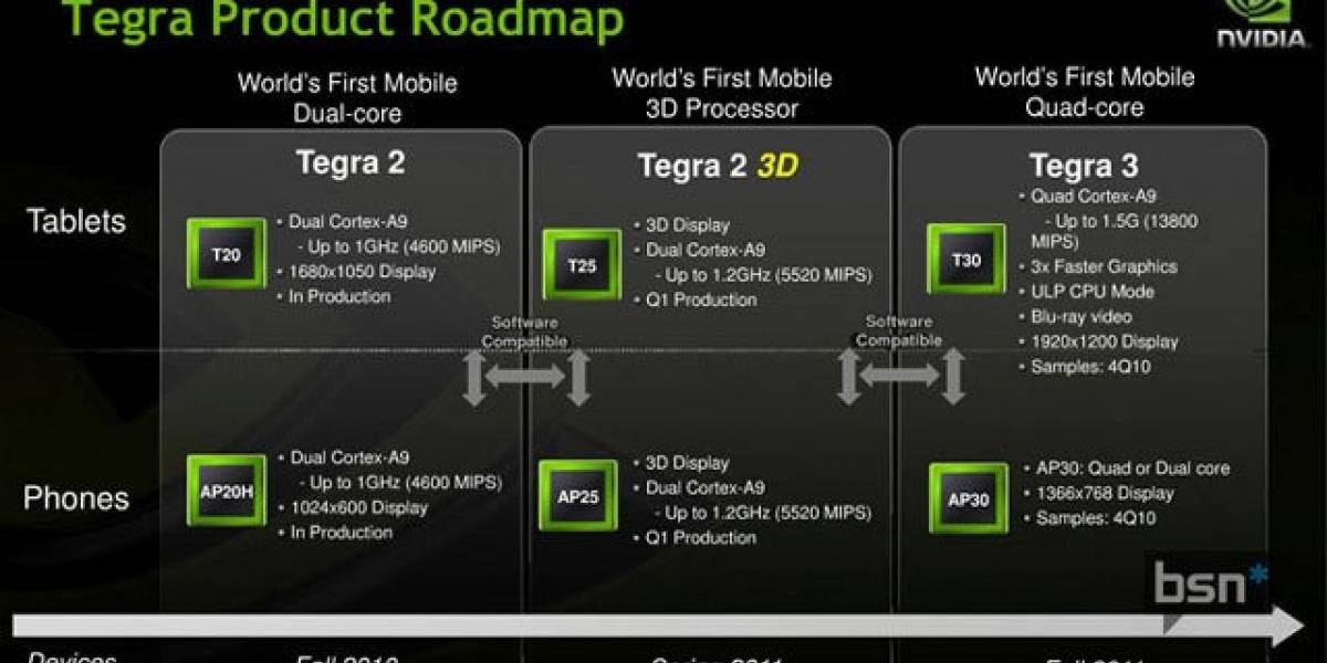 La primera tablet equipada con el Tegra 3 podría ser de Motorola
