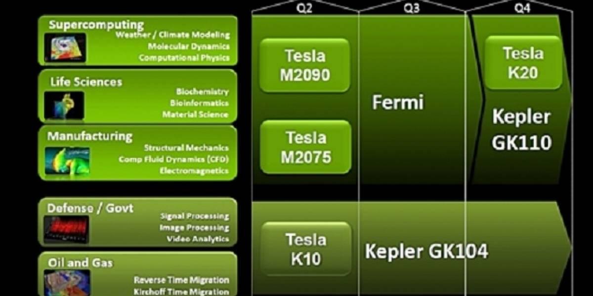 NVIDIA habla sobre su nueva estrategia de mercado para Tesla