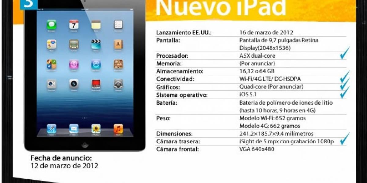 ¿Cómo ha sido la evolución del iPad a lo largo del tiempo?