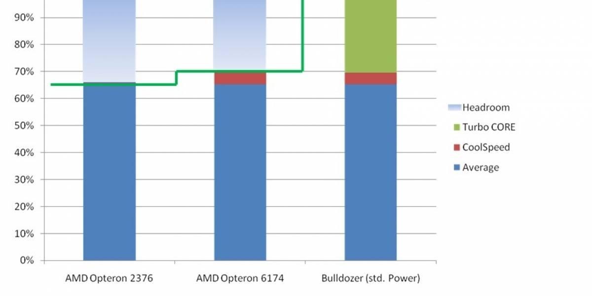 AMD Bulldozer: Algunos detalles de Turbo Core 2.0