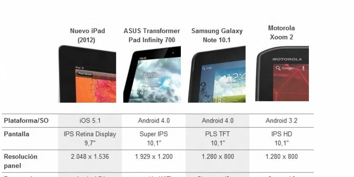 Nuevo iPad, Transformer Infinity, Galaxy Note 10.1 y Xoom 2: Lado a lado