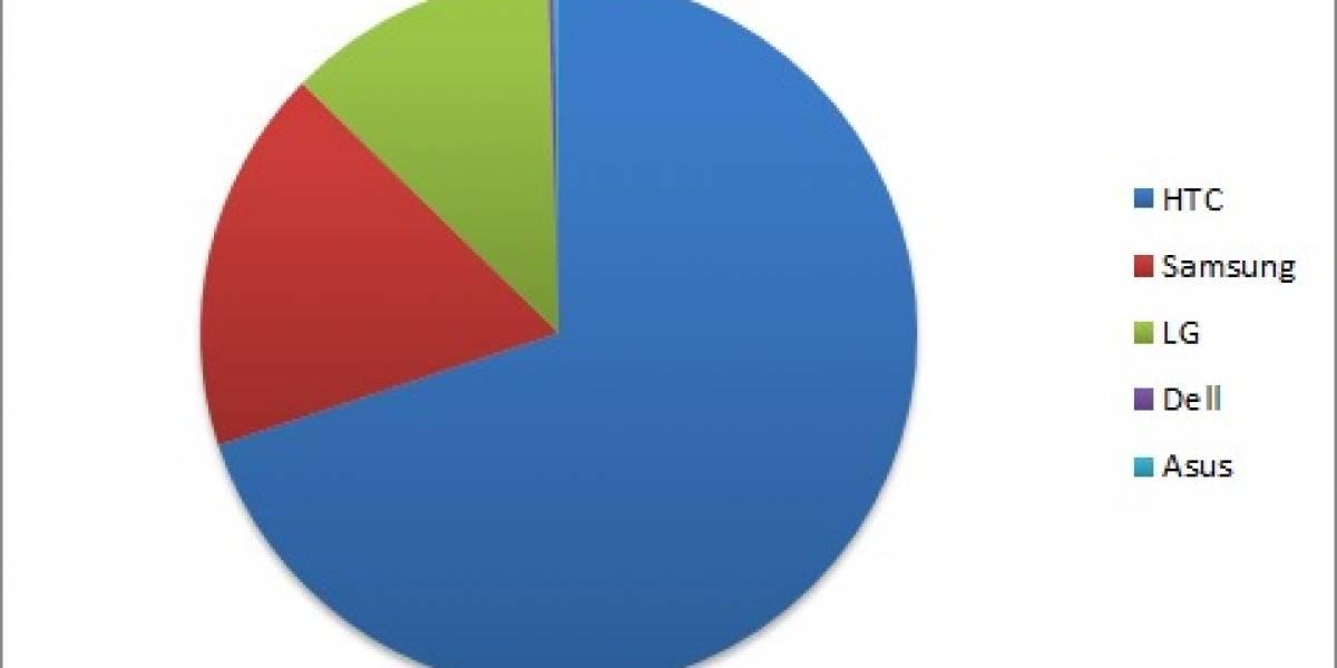 ¿Cómo está repartido el mercado de fabricantes de Windows Phone 7?