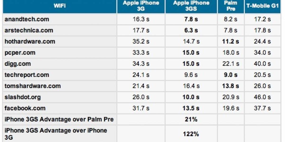 Prueba de velocidad: iPhone 3GS vs Palm Pre