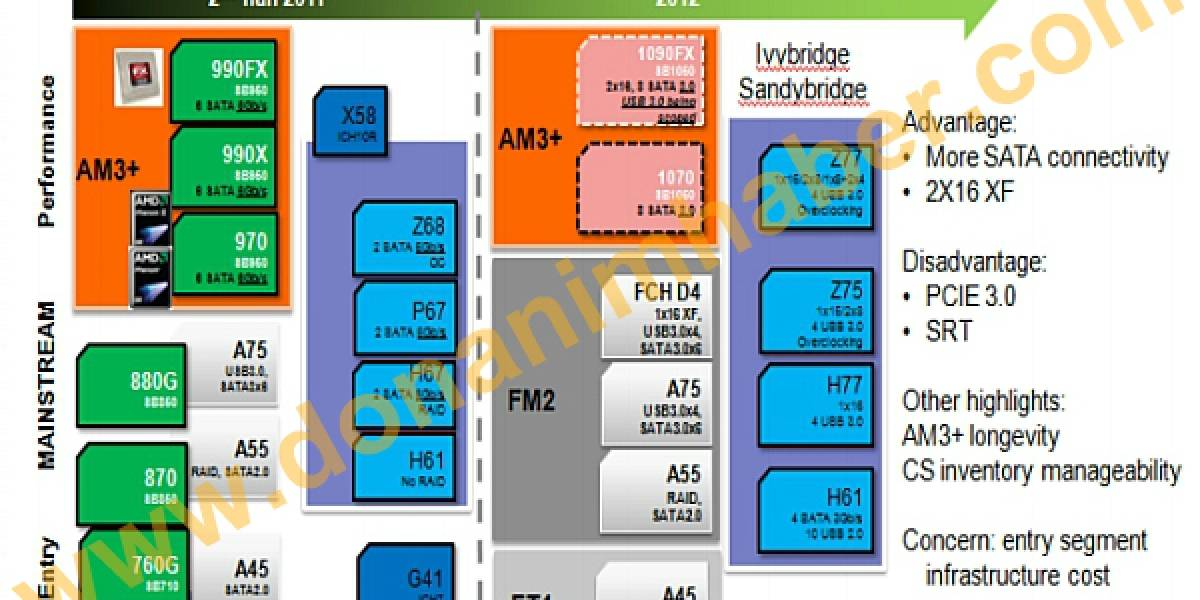 Roadmap chipsets AMD 2012