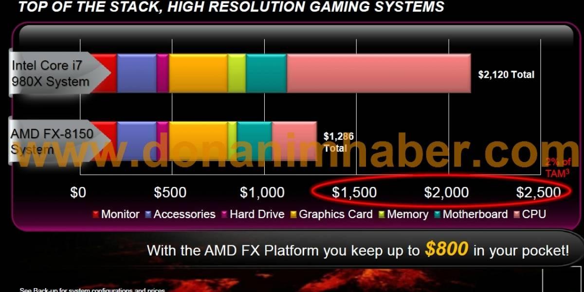 Core i7-980X muerde el polvo ante el FX-8150 según AMD