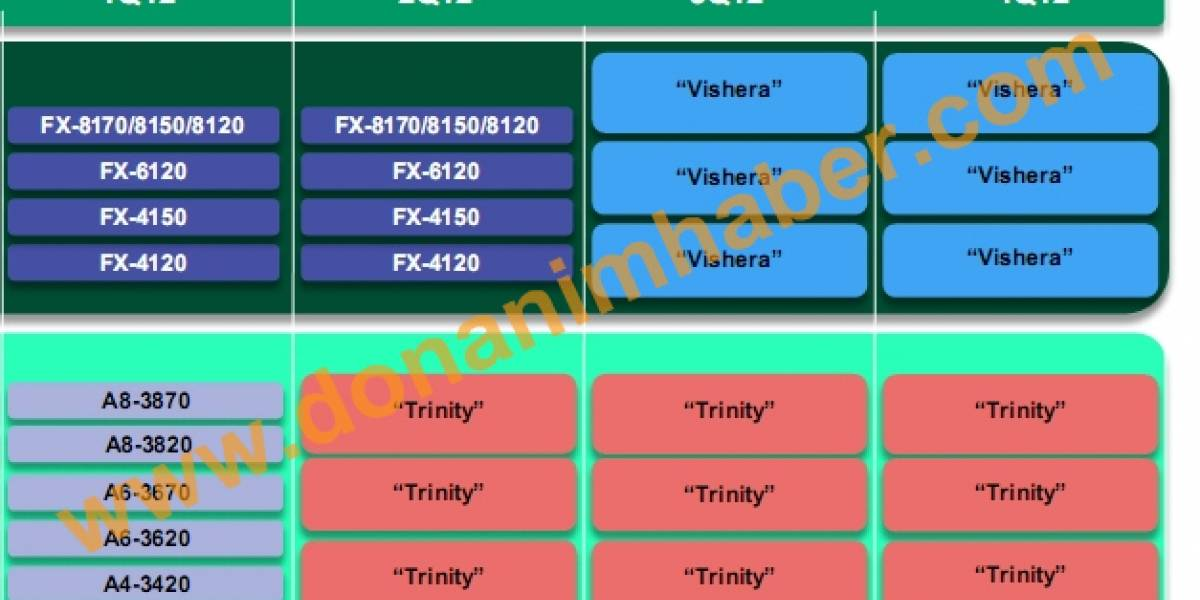 Vishera y Trinity son los reemplazos de AMD FX y AMD A-Series