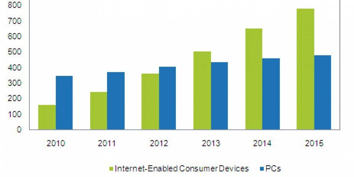 El mercado de PC será opacado por dispositivos siempre-conectados