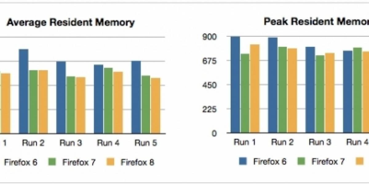 Firefox 7 ocupará menos memoria que su antecesor