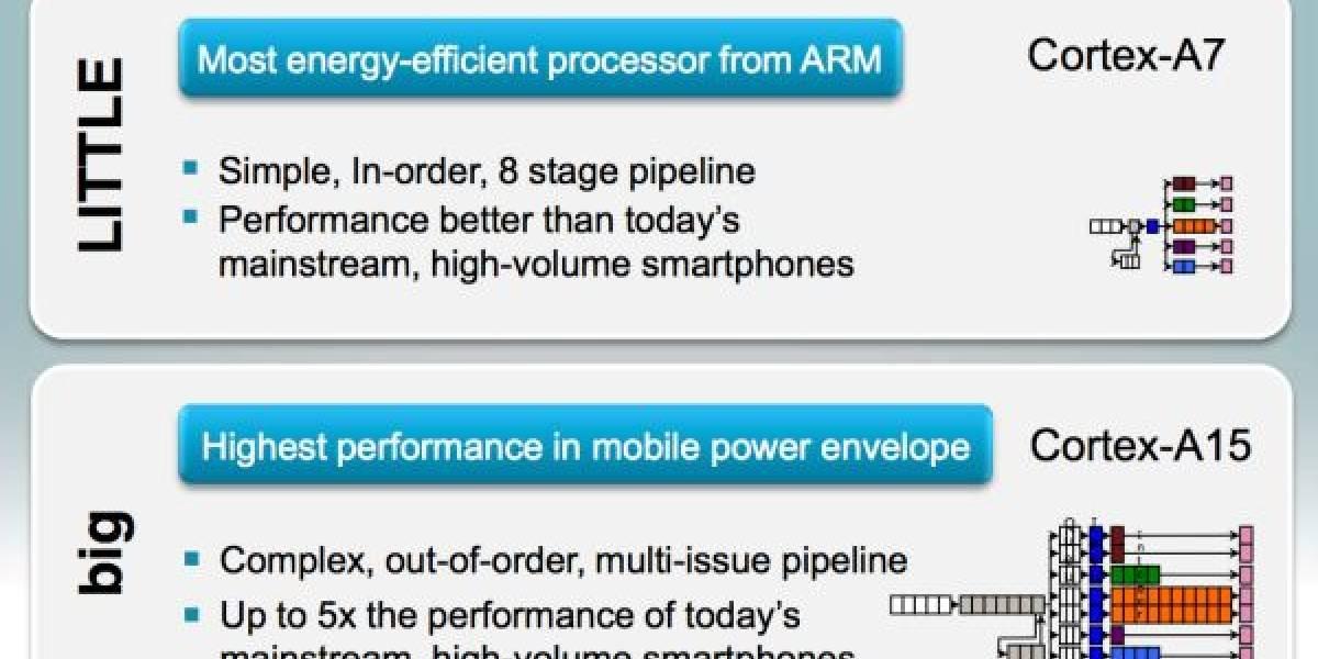 Cortex-A7 MPCore: El microprocesador más eficiente diseñado por ARM