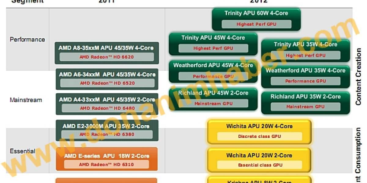 Otro roadmap filtrado, ahora es AMD y sus planes para el 2012