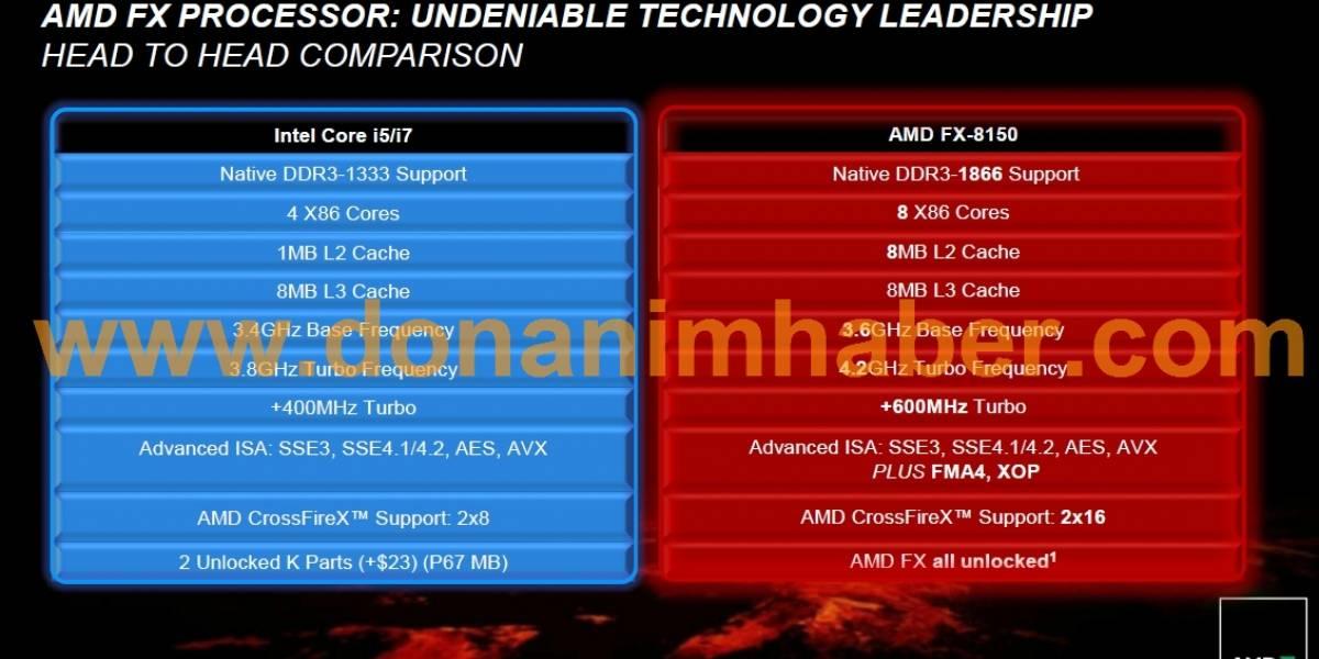 Esta es la alineación confirmada de AMD FX