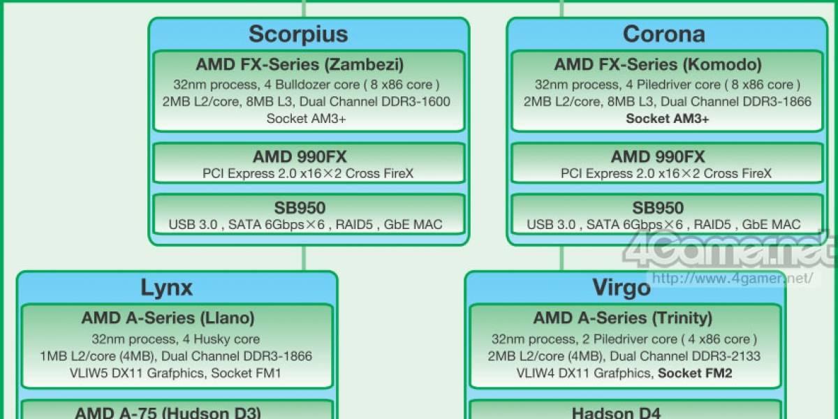Roadmap de plataformas de escritorio AMD 2012 filtrado