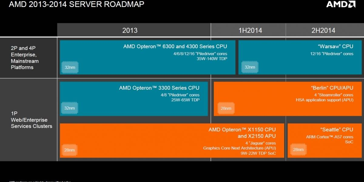 "CPUs AMD Opteron A Series ""Seattle"" para servidores llegarán a principios del 2014"