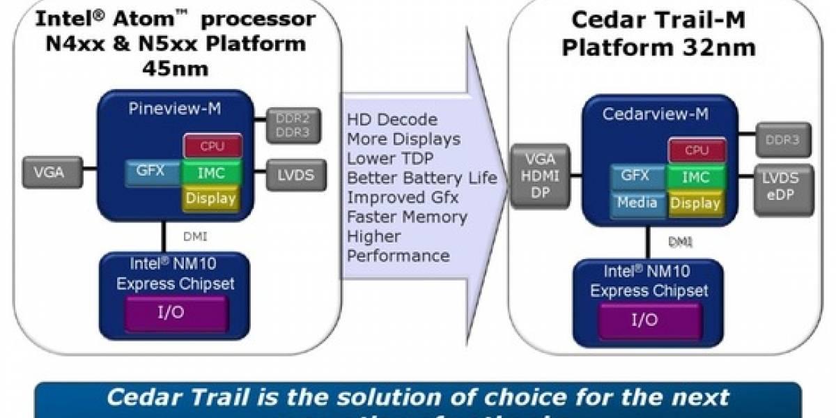 Intel Atom Roadmap 2012