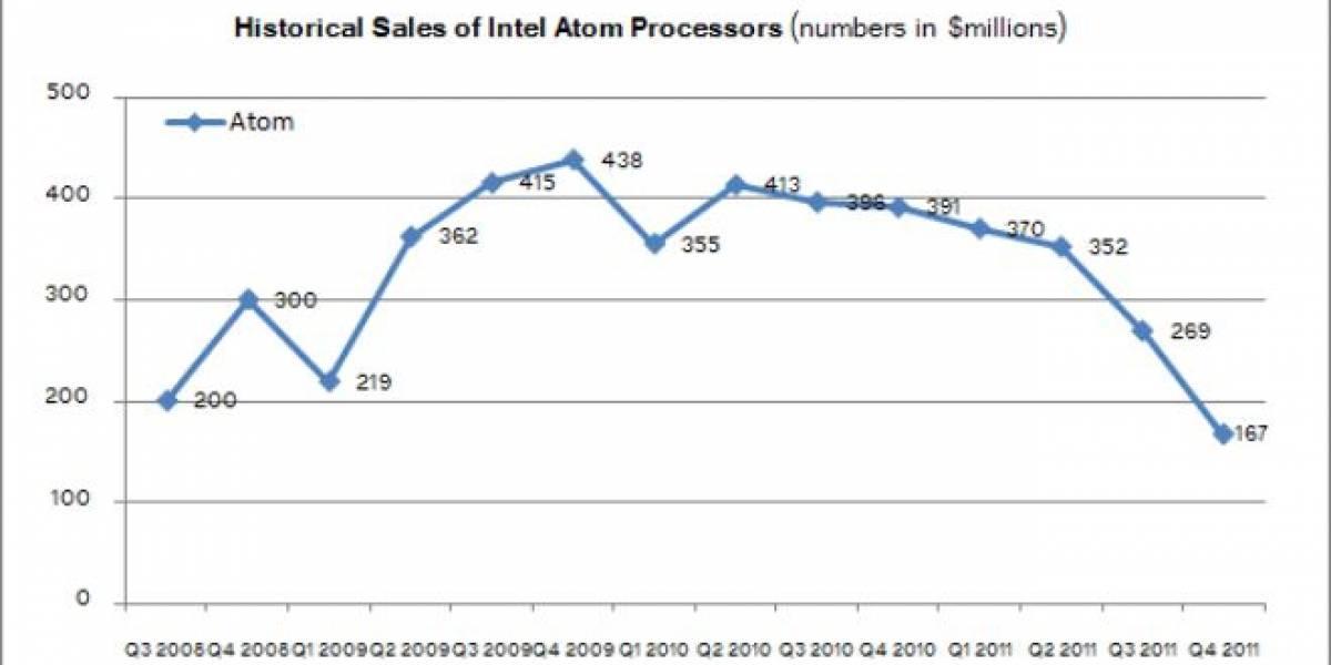 Intel Atom y Netbooks ¿condenados a desaparecer?