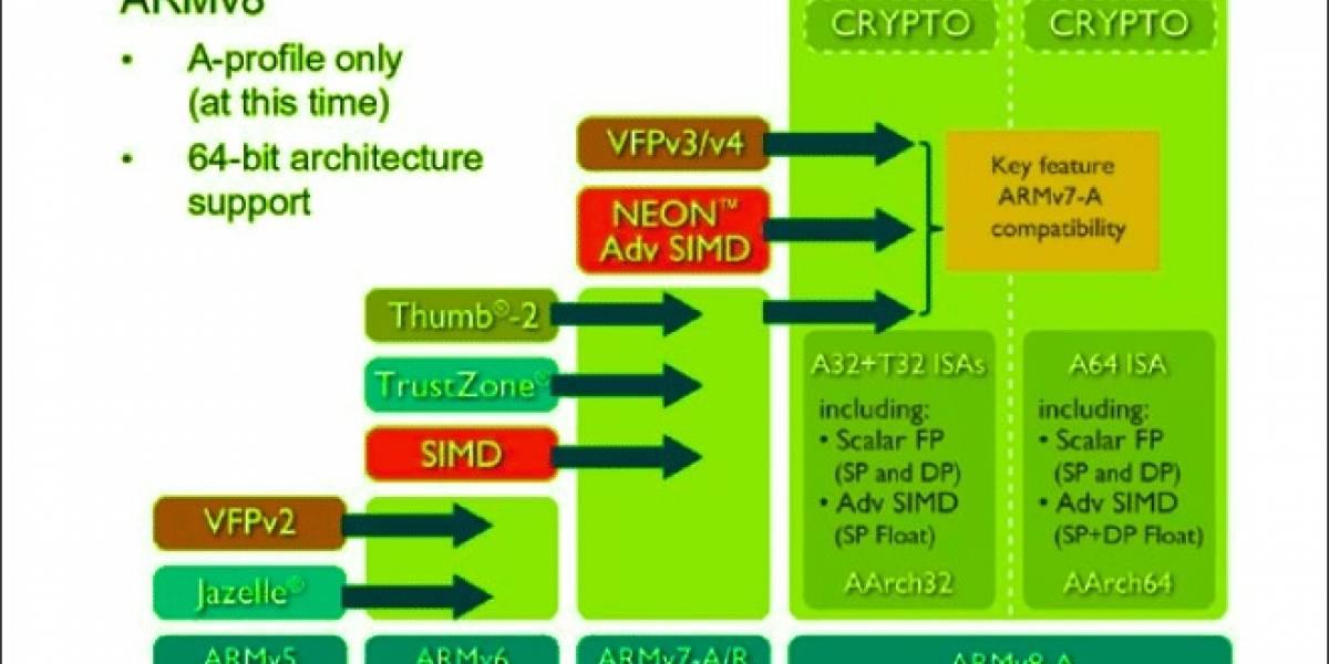 NVIDIA: SoCs ARM actuales no cubren las exigencias de los servidores