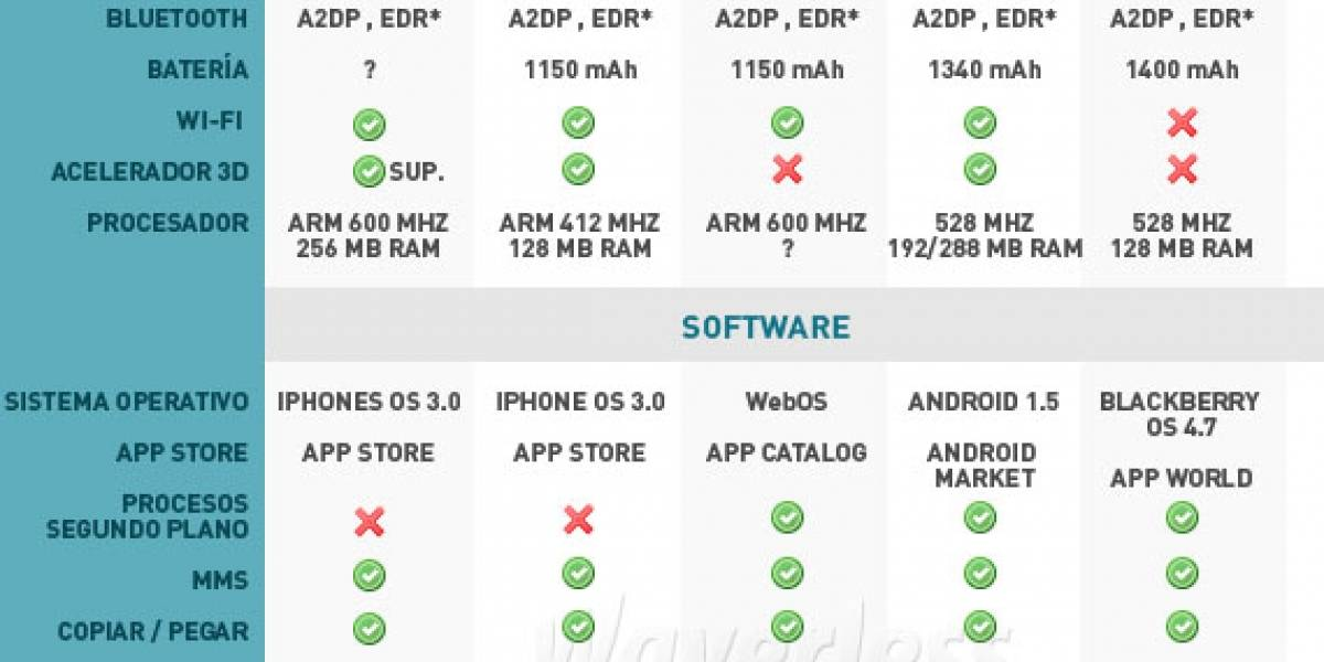Iphone 3G (S) vs Palm Pre vs Android G2 vs Blackberry Storm
