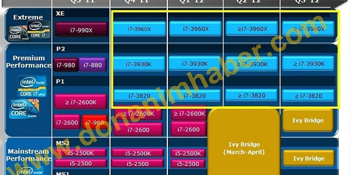 Ivy Bridge sale entre Marzo y Abril, Sandy Bridge-E a fines de año