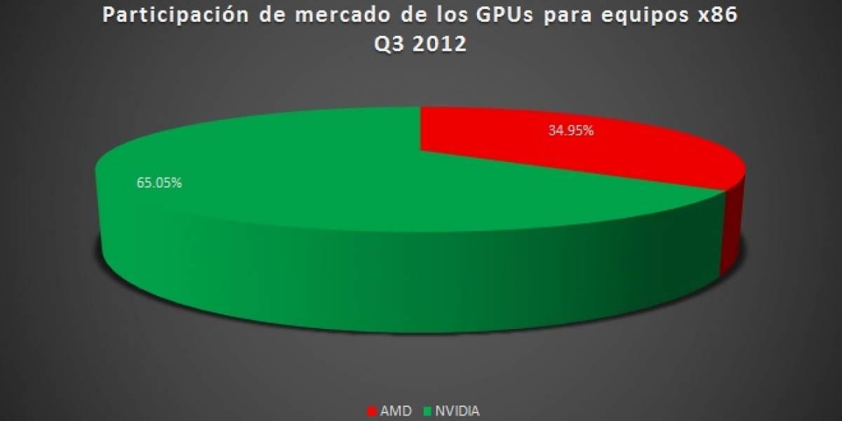 Participación del mercado gráfico PC Q3 2012