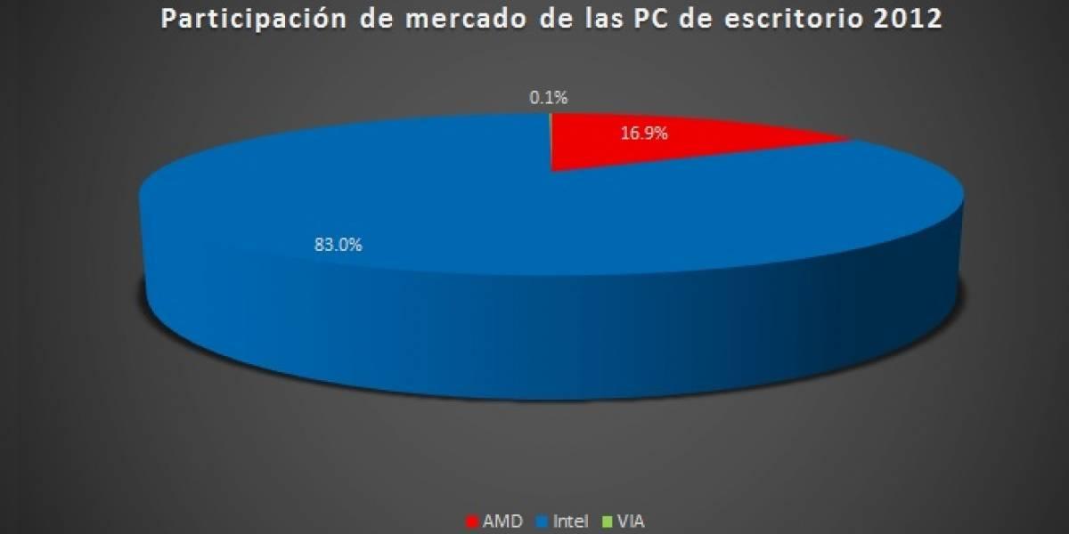 Participación de mercado en CPUS x86 de AMD cae a menos del 17%