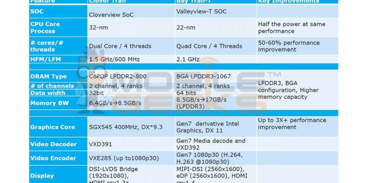 Intel Bay Trail-T: Atom para tabletas quad-core llegará el 2014