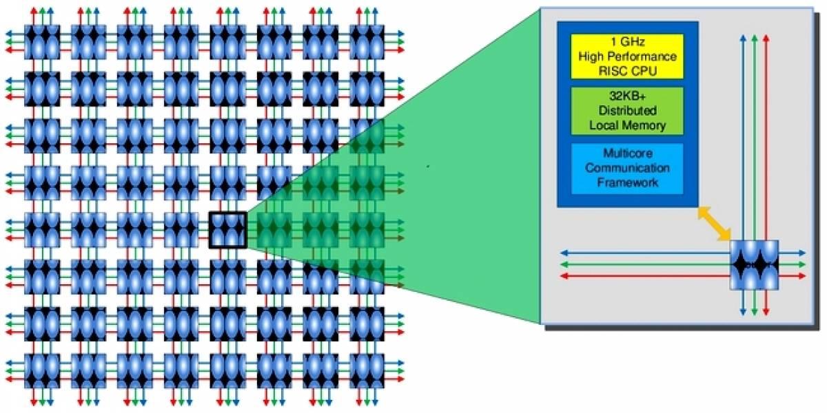 Adapteva finaliza el diseño de su CPU Epiphany-IV con 64 núcleos
