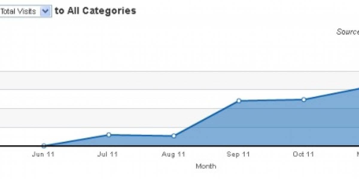 Google+ mostró un gran crecimiento durante diciembre