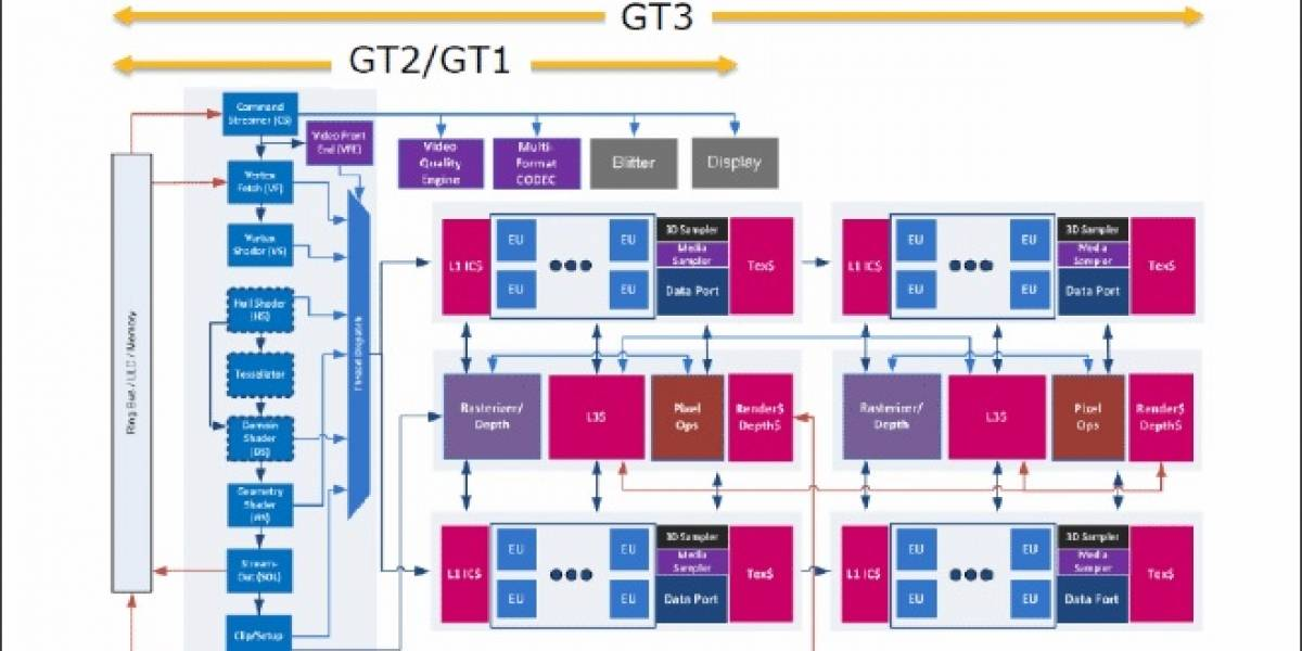 "IGP de Haswell tendrá 128MB de memoria ""Crystalwell"" integrada"