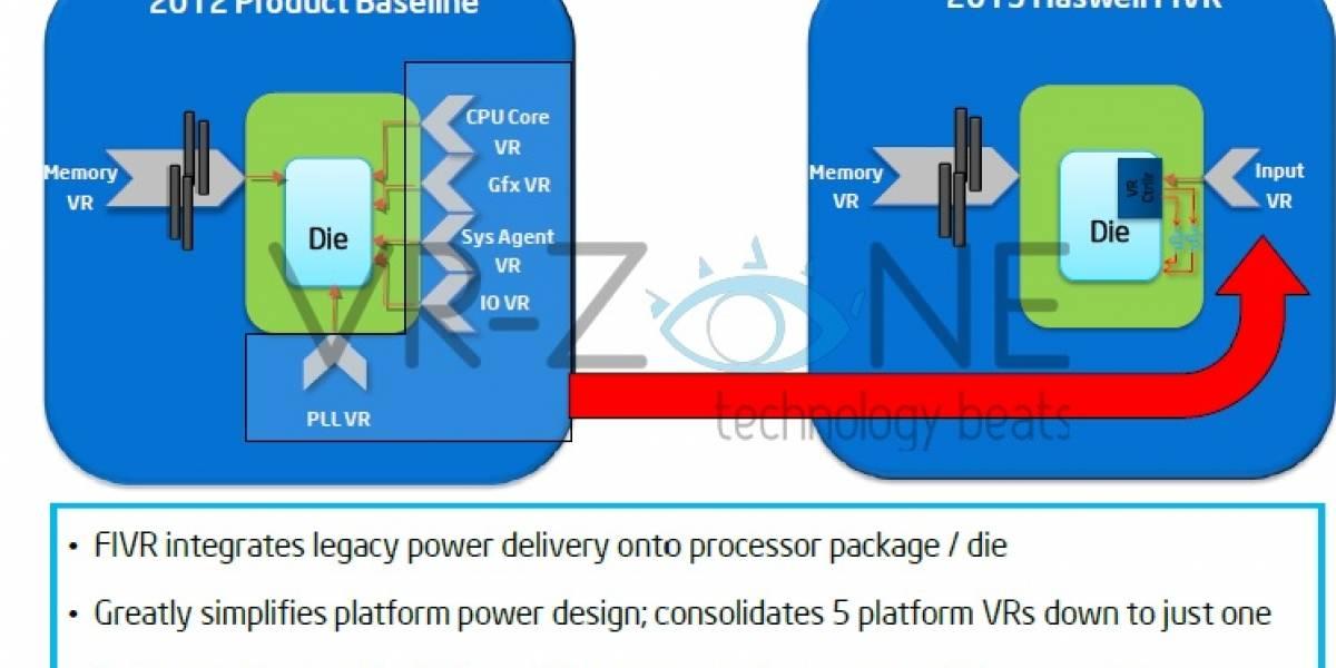 Intel Haswell: El inicio del futuro de los microprocesadores x86