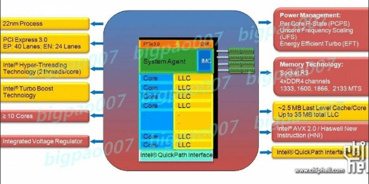 Futurología: Haswell-EP tendrá 14 núcleos y 35MB de L3
