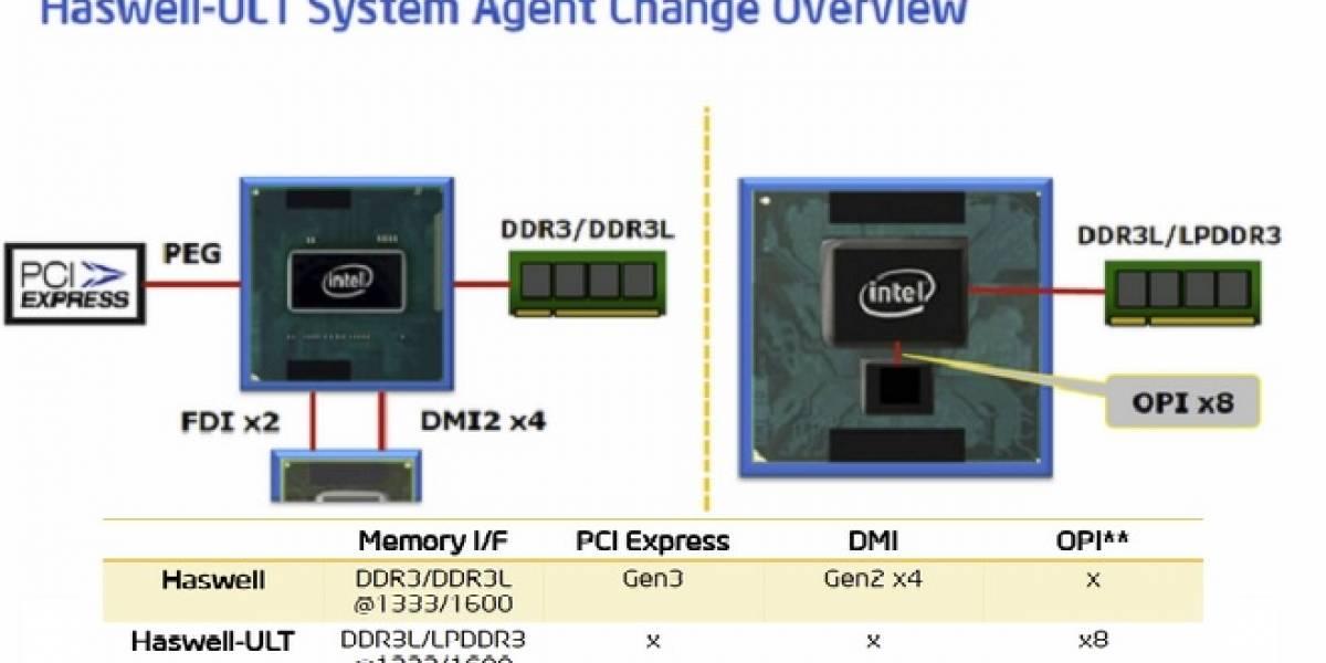 Rumor: Haswell-ULX es el nombre código de los futuros SoC Intel Haswell de 10W TDP