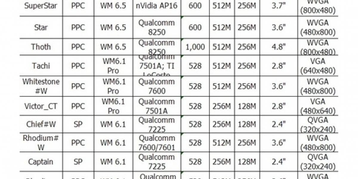 Futurología: HTC Star y SuperStar vendrán con WinMo 6,5