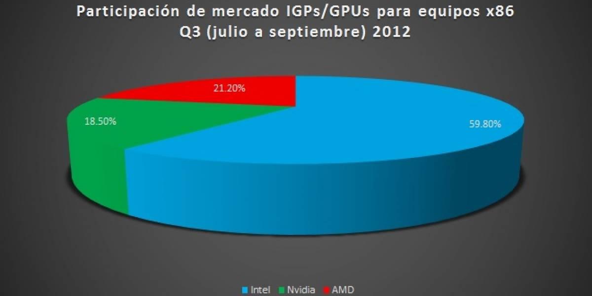 Participación del mercado gráfico PC (GPUs+IGPs) Q3 2012