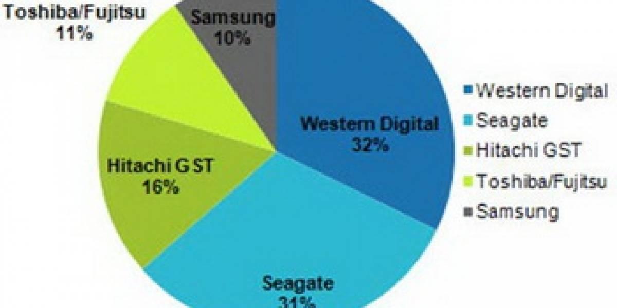 Participación de mercado de los fabricantes de discos duros