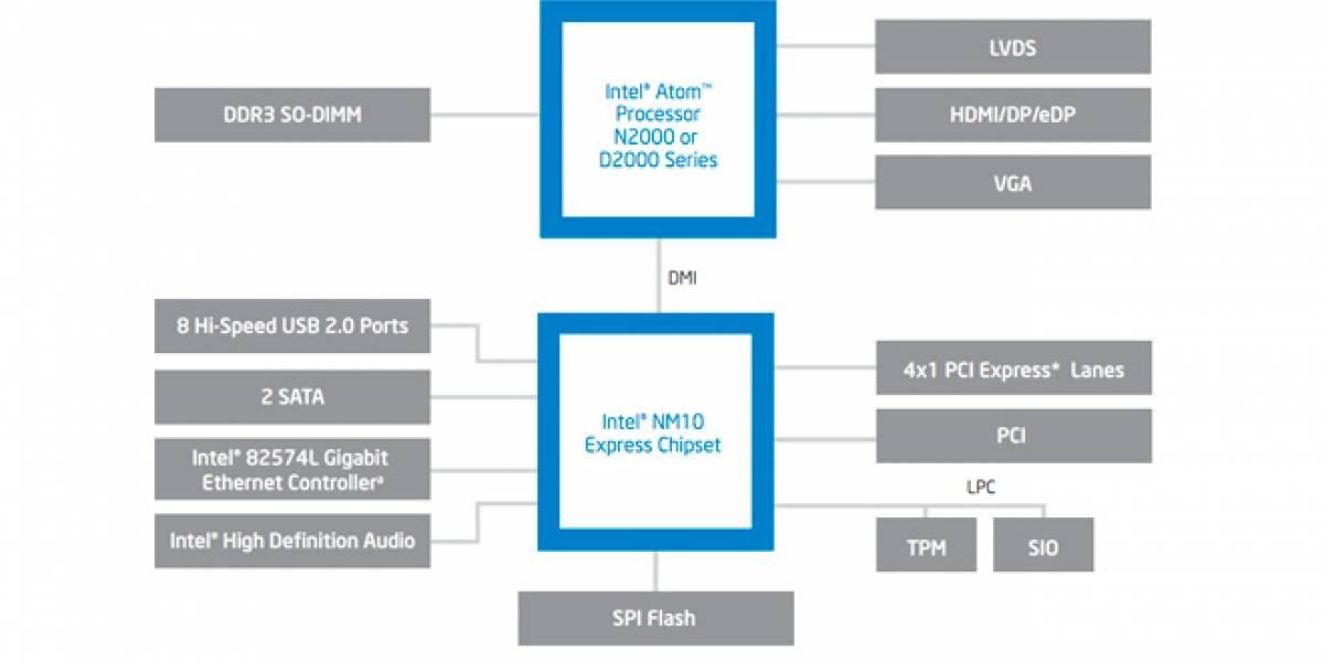Intel lanza Cedar Trail de forma oficial