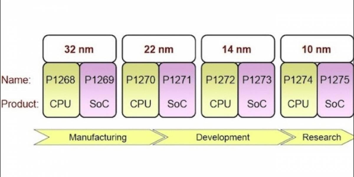 Intel detalla su enfoque hacia los SoC x86