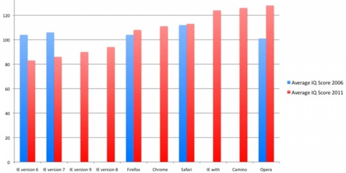 Usuarios de IE tiene menor CI que los que utilizan otro navegador