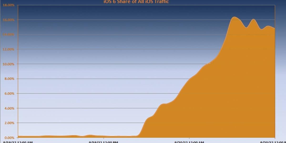 """Un 15% del tráfico en Internet móvil que genera la """"población Apple"""" proviene de iOS 6"""
