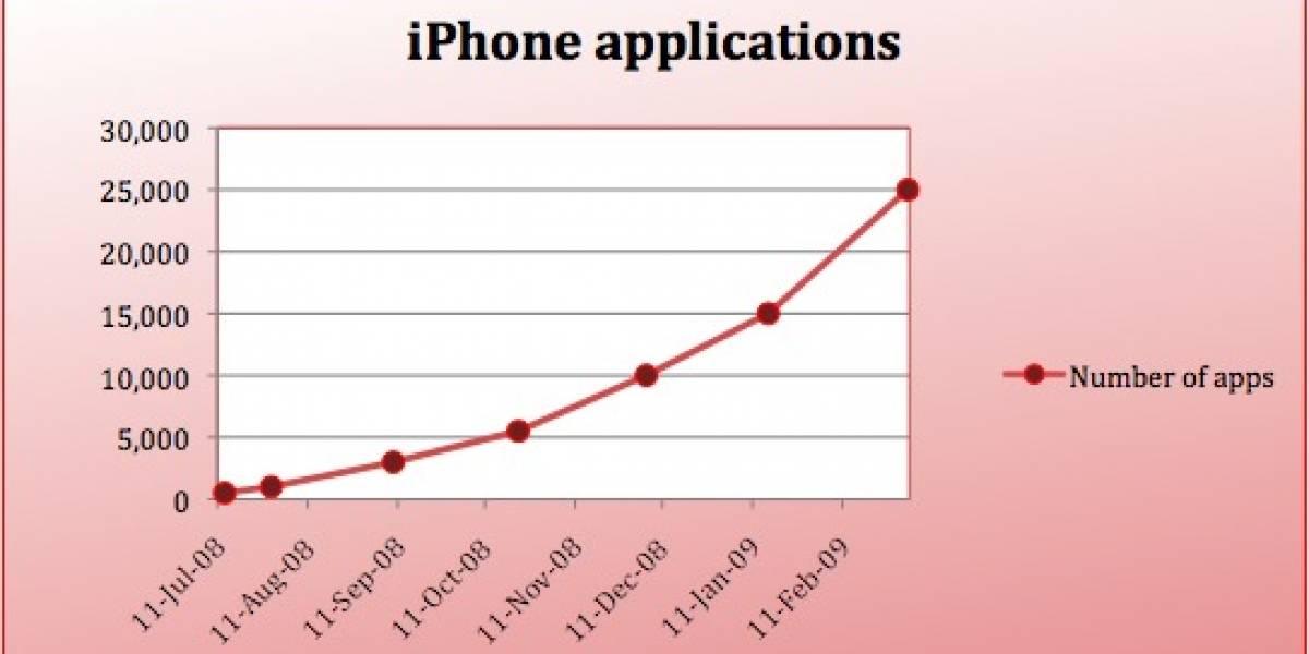 Ya hay más aplicaciones iPhone que Windows Mobile