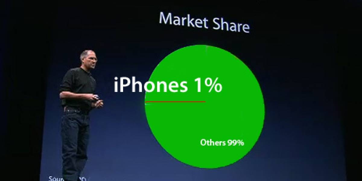 Apple tiene el 1% de participación en el mercado de celulares