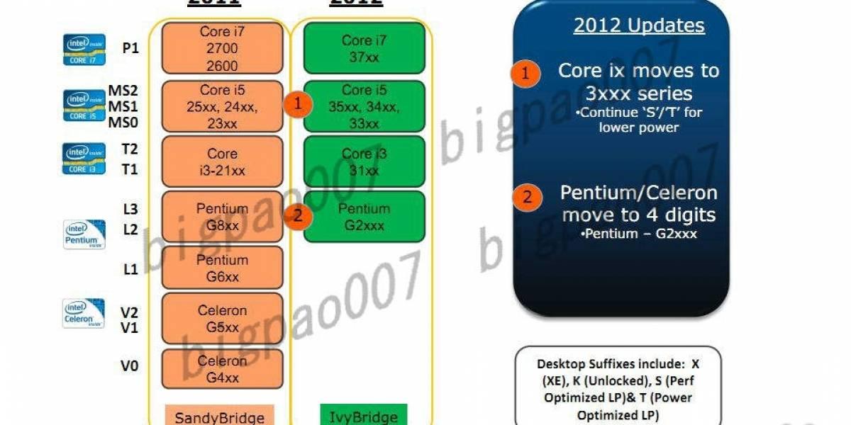 Ivy Bridge: Roadmap CPUs Intel 2012